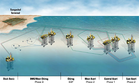 ACG & Shah Deniz Projects - Field Layout